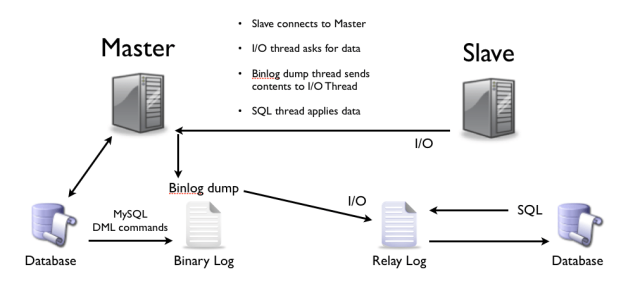 mysql_replication_topology_threads
